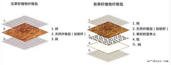 植物纤维毯的结构图