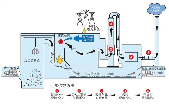 现代垃圾焚烧转化能源示意图