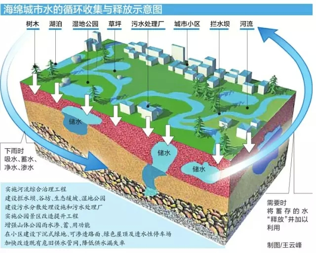 国务院明确海绵城市建设目标 3年投资865亿