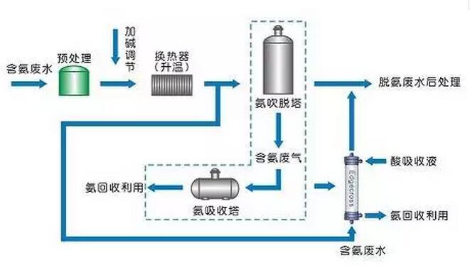 污水处理工艺之7大主流工业废水的处理工艺